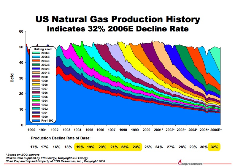 Gas_production_history_decline