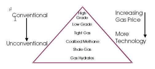 Small_gas_triangle